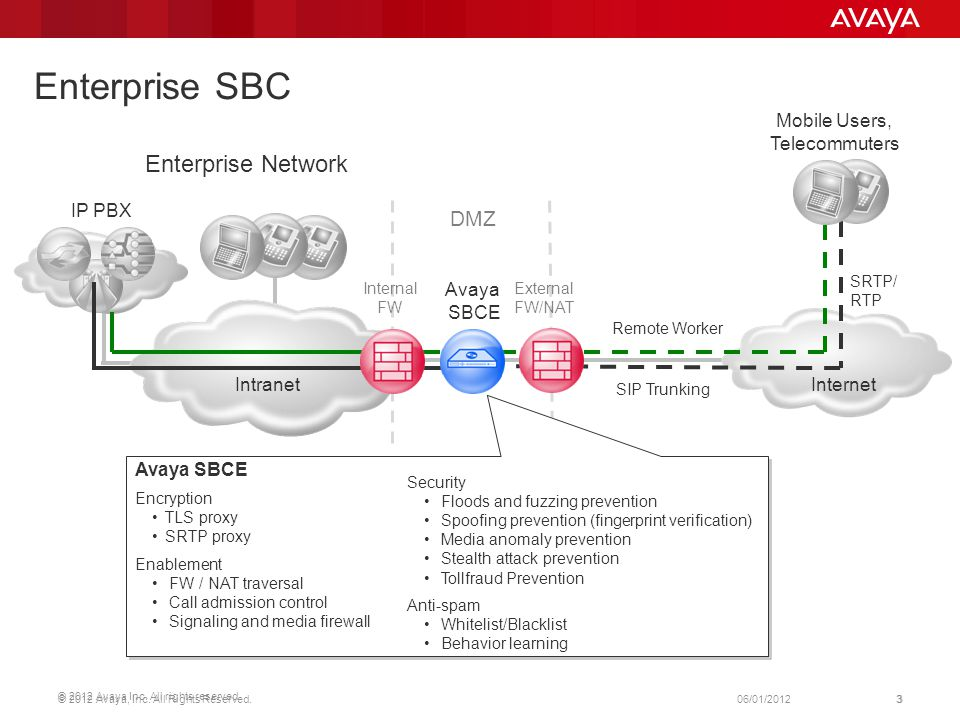 Enterprise SBC Enterprise Network DMZ Mobile Users, Telecommuters