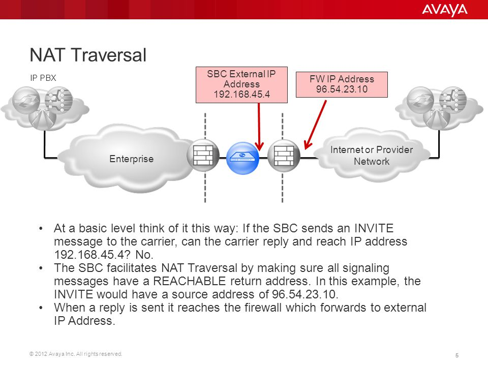 NAT Traversal SBC External IP Address 192.168.45.4. IP PBX. FW IP Address 96.54.23.10. Enterprise.