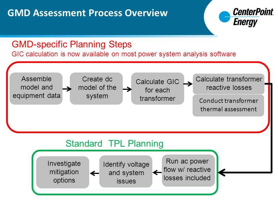 GMD Assessment Process Overview