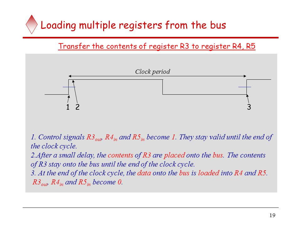 Loading multiple registers from the bus (contd..)