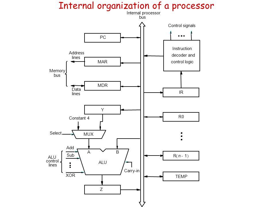 Single bus organization