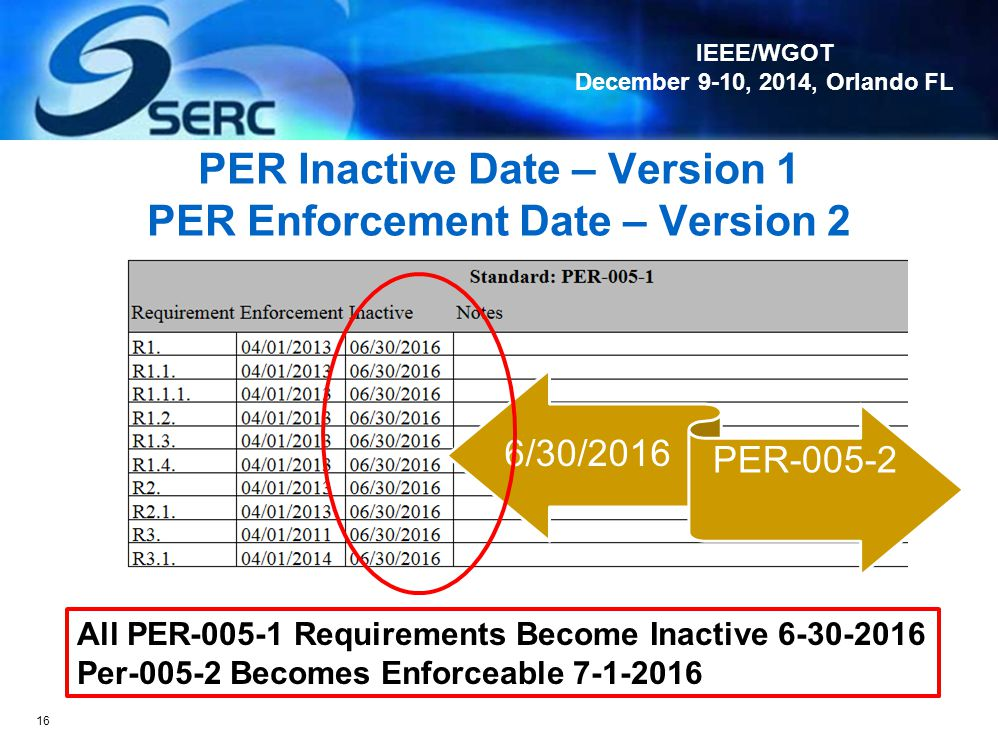 PER Inactive Date – Version 1 PER Enforcement Date – Version 2