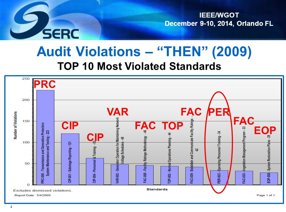 Audit Violations – THEN (2009)
