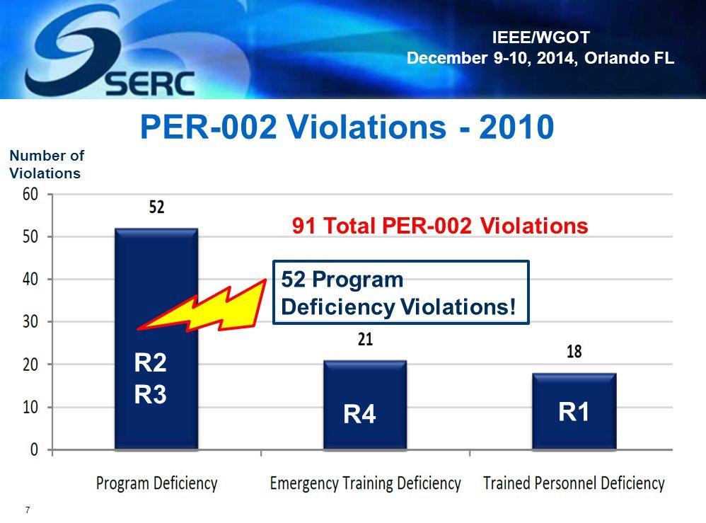 PER-002 Violations - 2010 R2 R3 R1 R4 91 Total PER-002 Violations