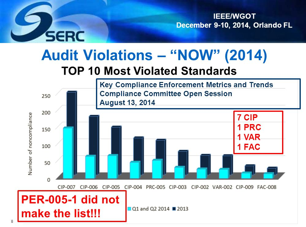 Audit Violations – NOW (2014)