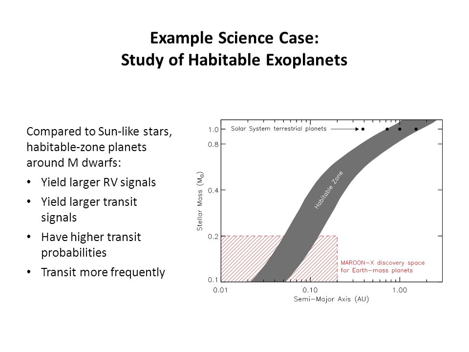 Study of Habitable Exoplanets