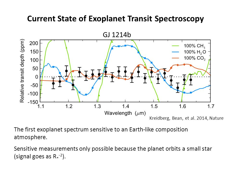 Current State of Exoplanet Transit Spectroscopy
