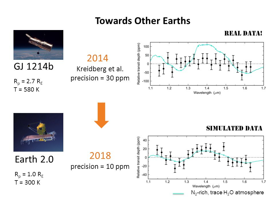 Towards Other Earths 2014 GJ 1214b 2018 Earth 2.0 Kreidberg et al.
