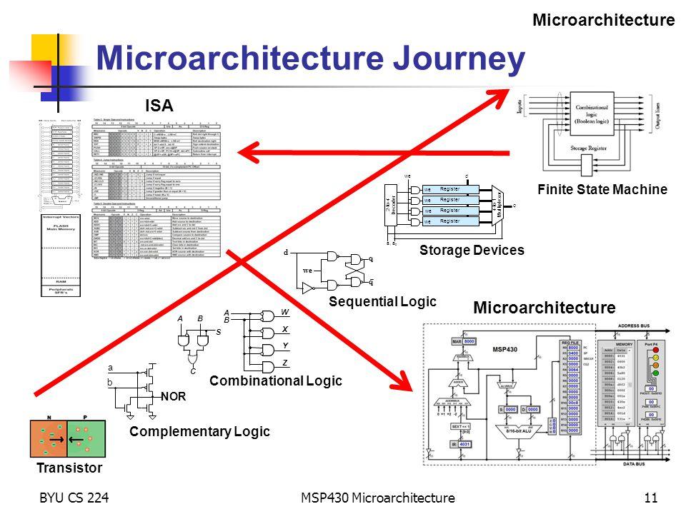 Microarchitecture Journey
