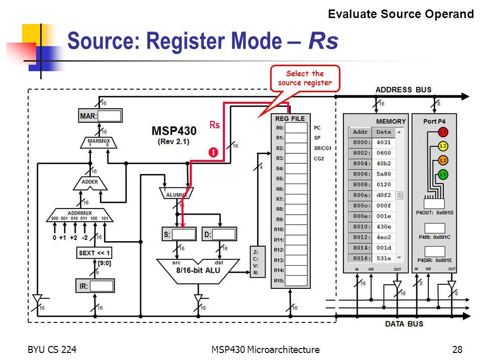 Source: Register Mode – Rs