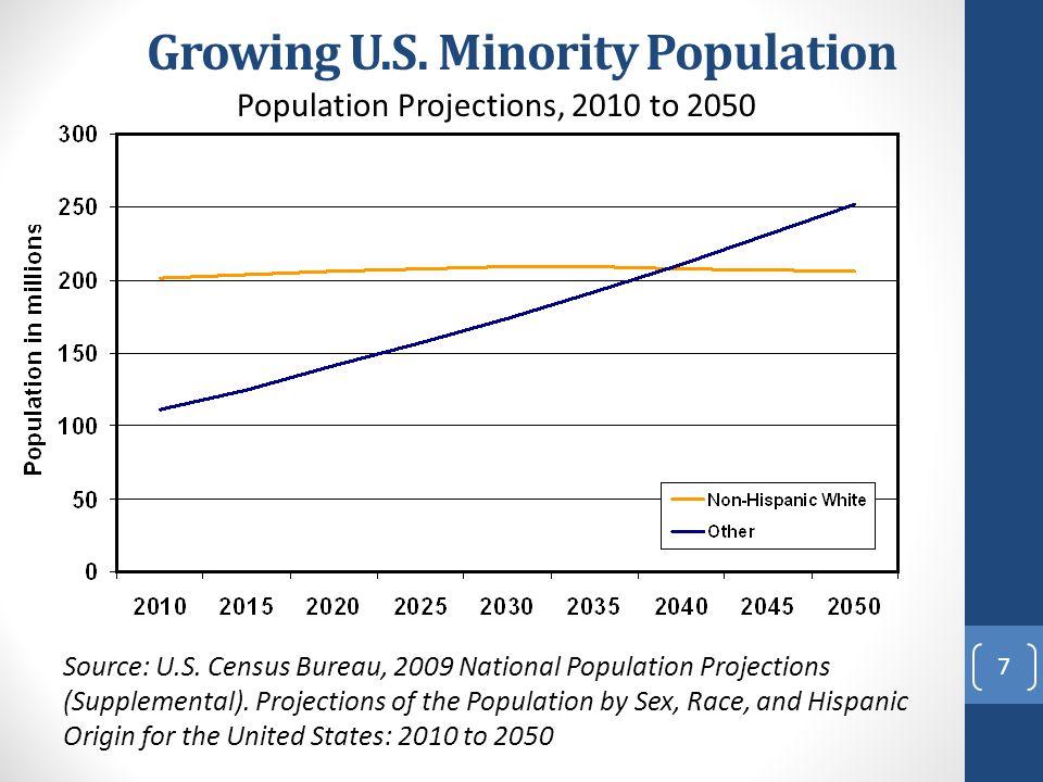 Growing U.S. Minority Population