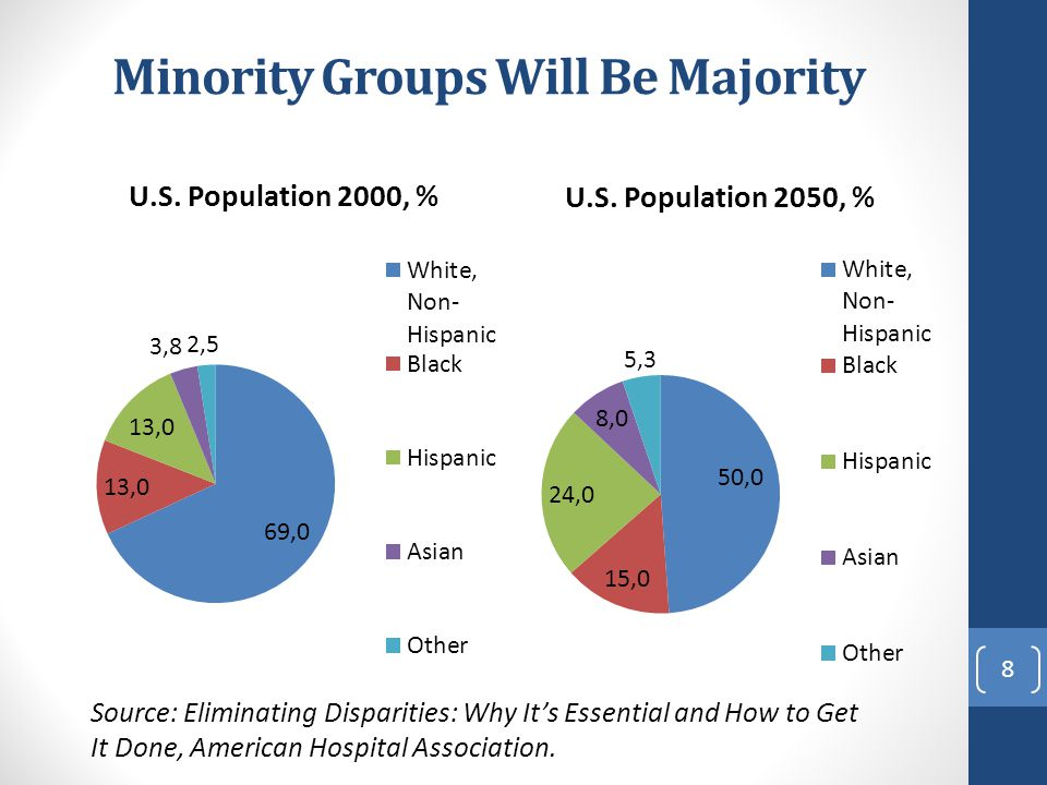 Minority Groups Will Be Majority