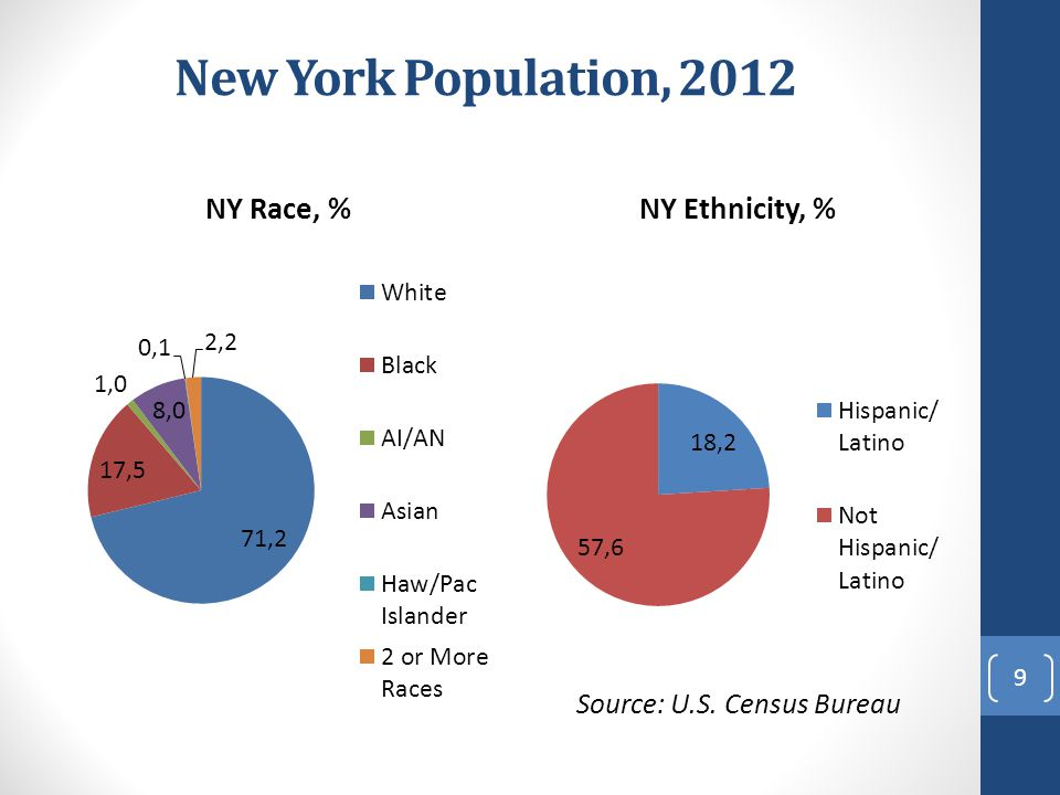 New York Population, 2012 This slide shows the population distribution in NYS, separately by race and ethnicity,