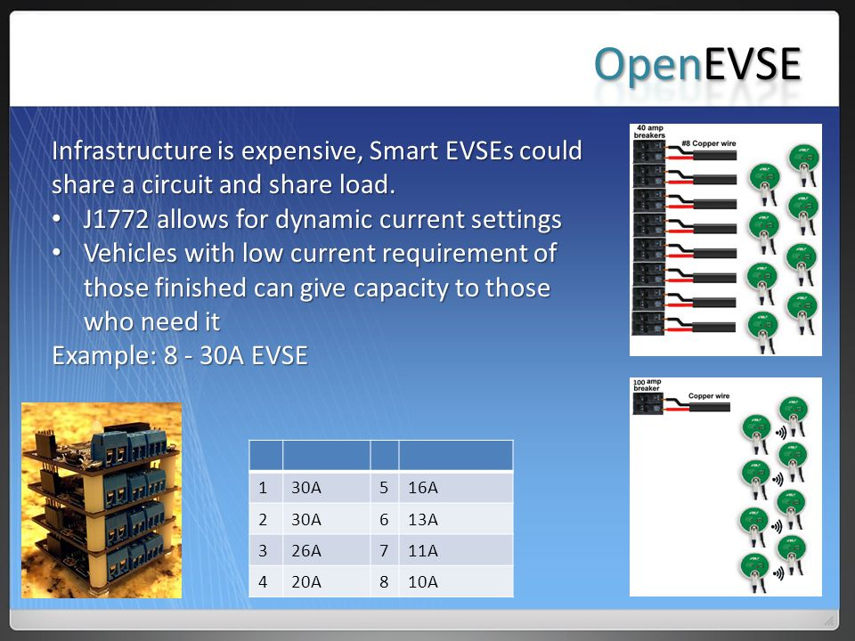 OpenEVSE Infrastructure is expensive, Smart EVSEs could share a circuit and share load. J1772 allows for dynamic current settings.