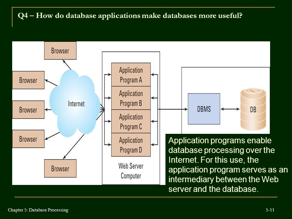 Q4 – How do database applications make databases more useful