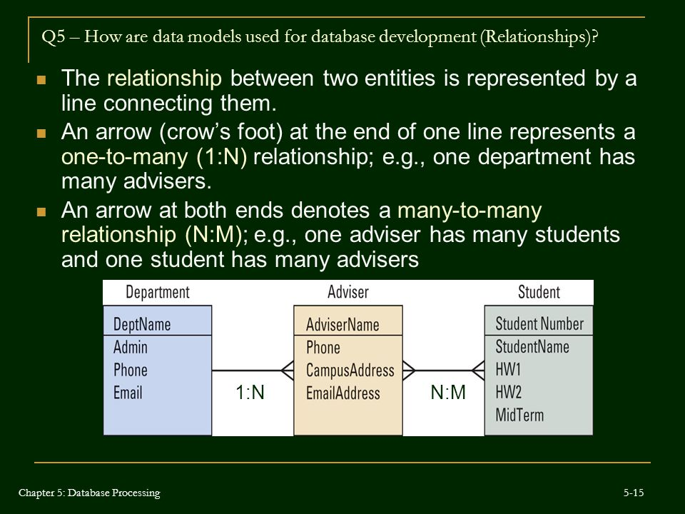 Q5 – How are data models used for database development (Relationships)