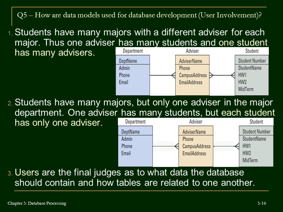 Q5 – How are data models used for database development (User Involvement)