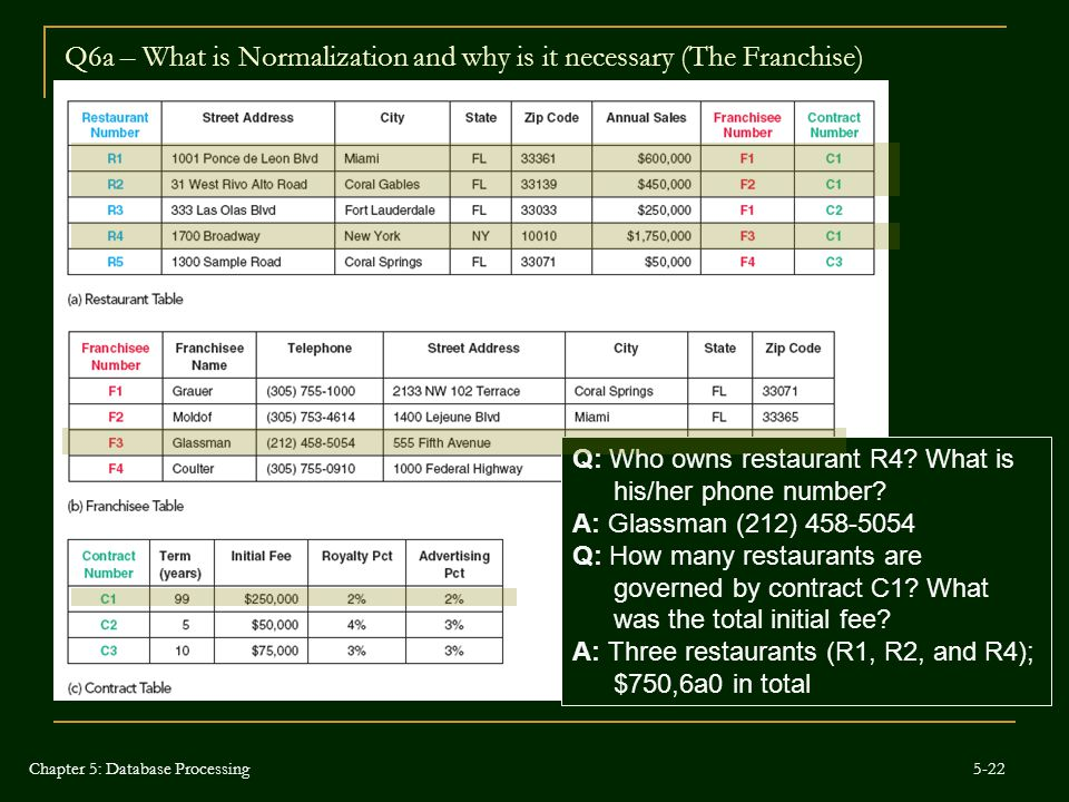 Q6a – What is Normalization and why is it necessary (The Franchise)
