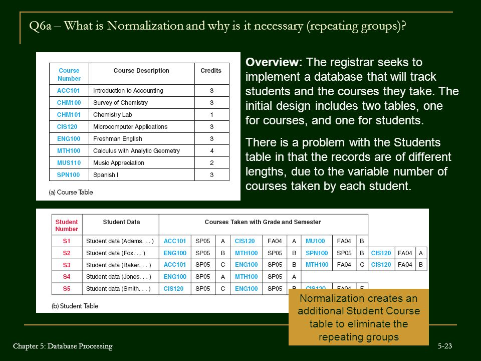 Q6a – What is Normalization and why is it necessary (repeating groups)