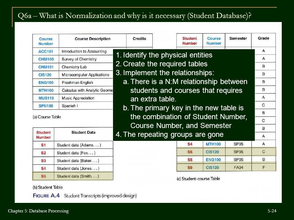 Q6a – What is Normalization and why is it necessary (Student Database)