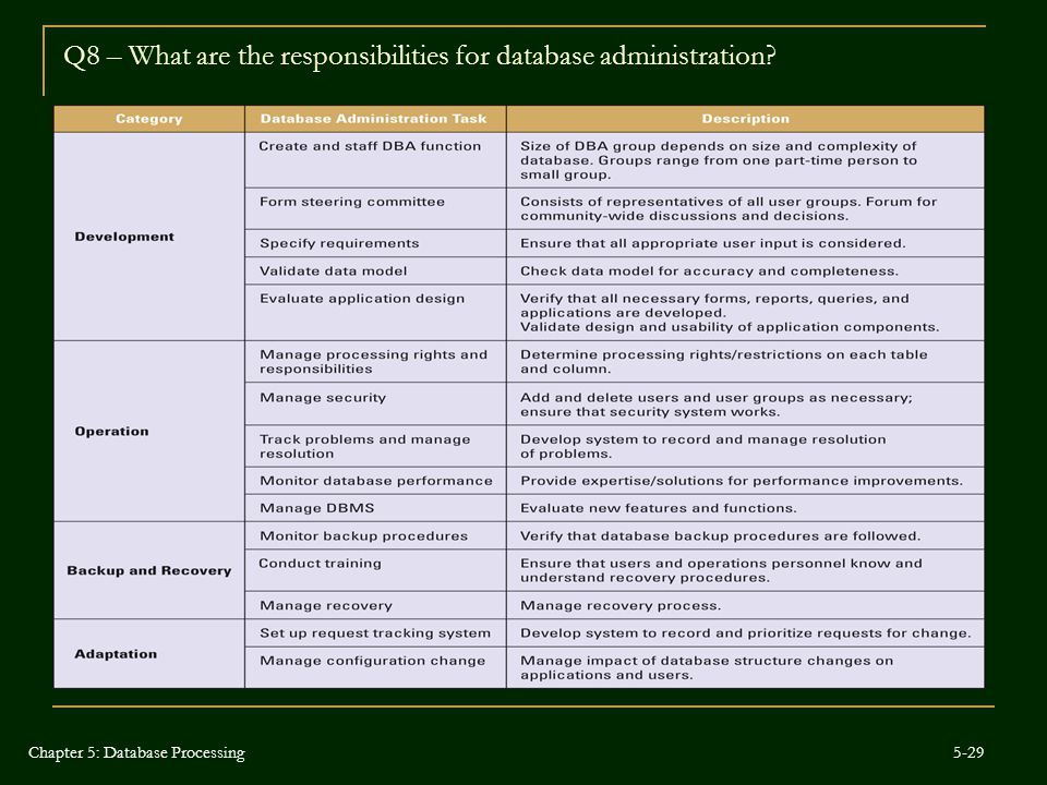 Q8 – What are the responsibilities for database administration