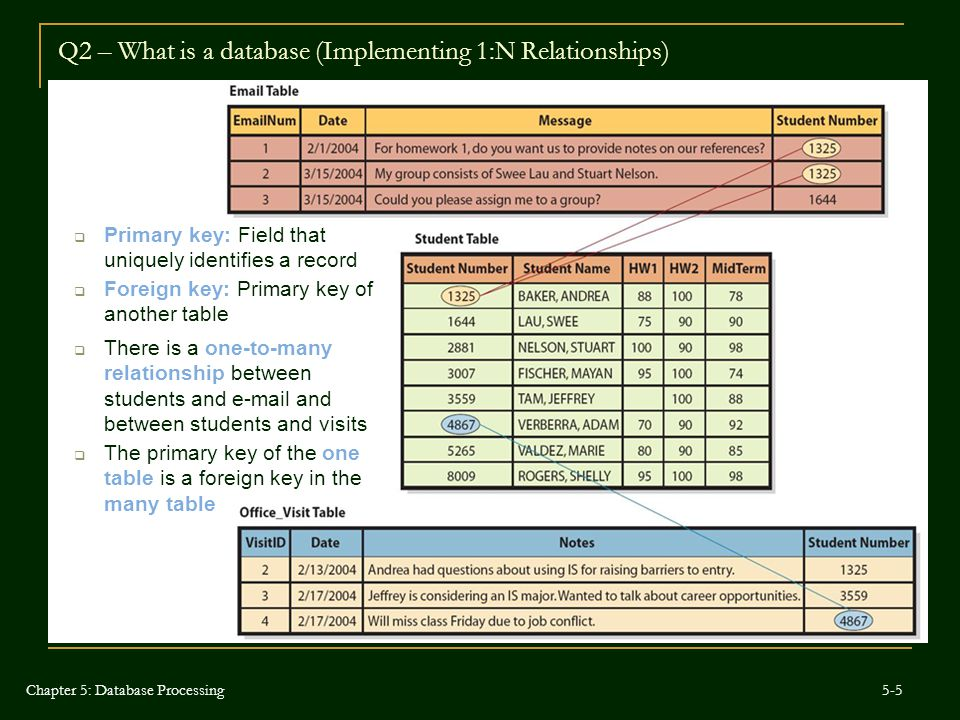 Q2 – What is a database (Implementing 1:N Relationships)