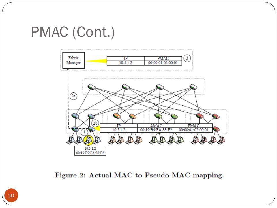 PMAC (Cont.)