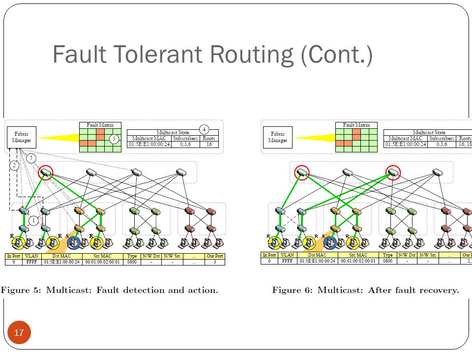 Fault Tolerant Routing (Cont.)