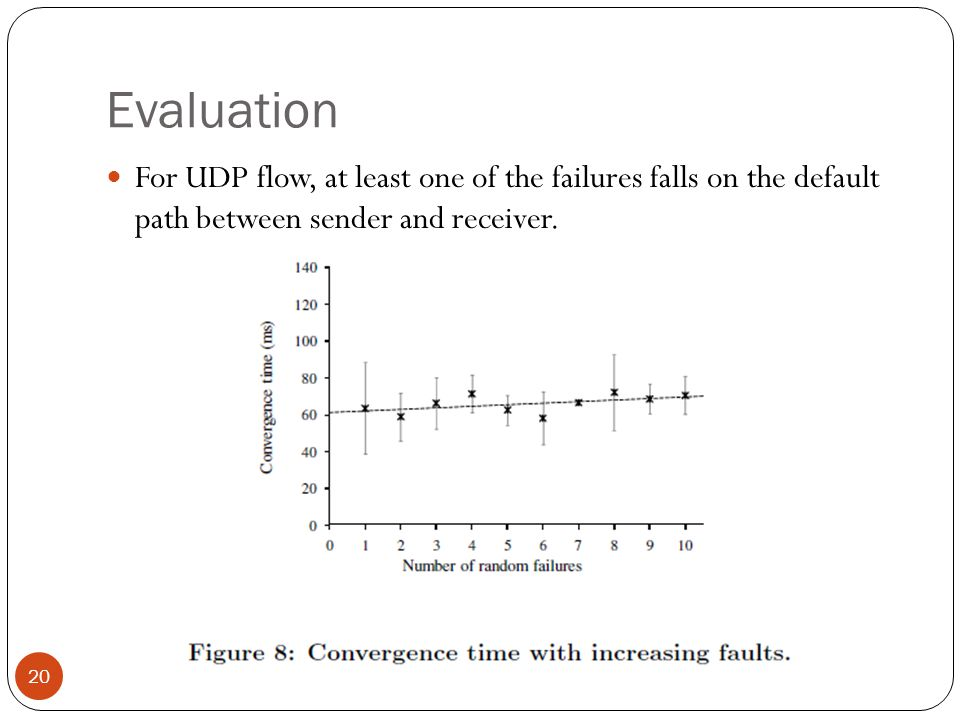 Evaluation For UDP flow, at least one of the failures falls on the default path between sender and receiver.