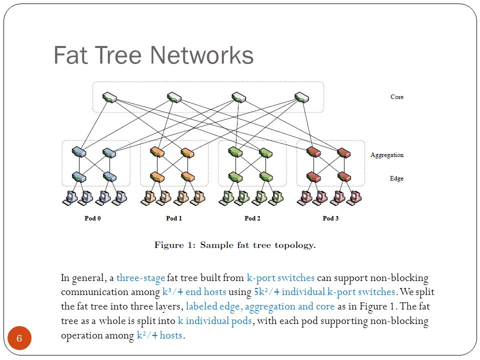 Fat Tree Networks