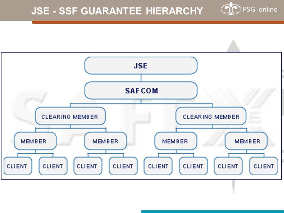 JSE - SSF GUARANTEE HIERARCHY