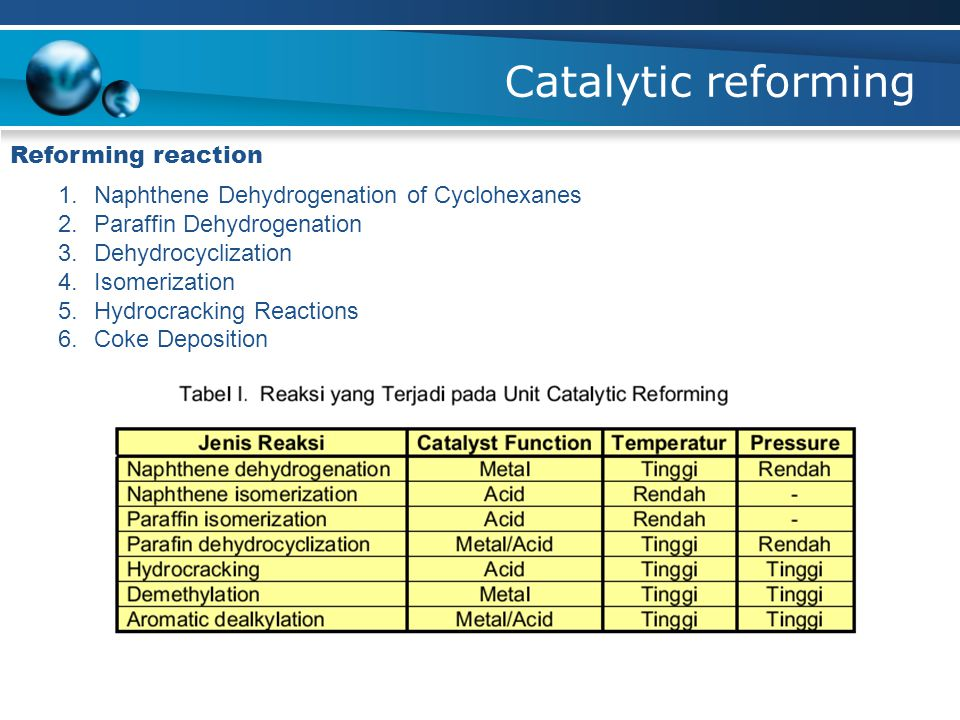 Catalytic reforming Reforming reaction