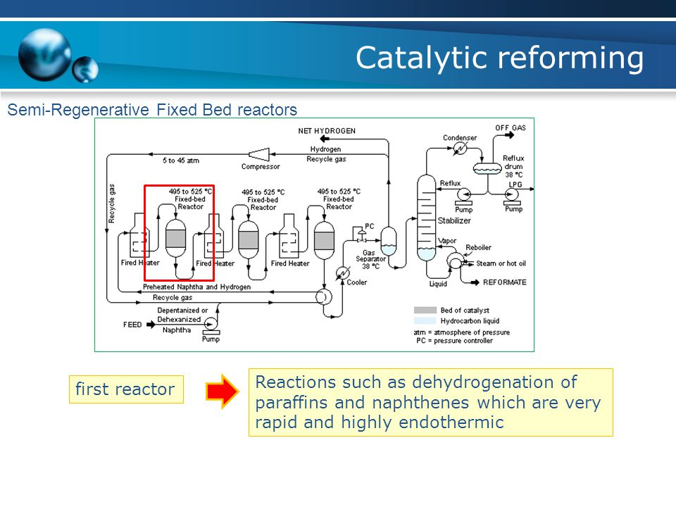 Catalytic reforming Semi-Regenerative Fixed Bed reactors