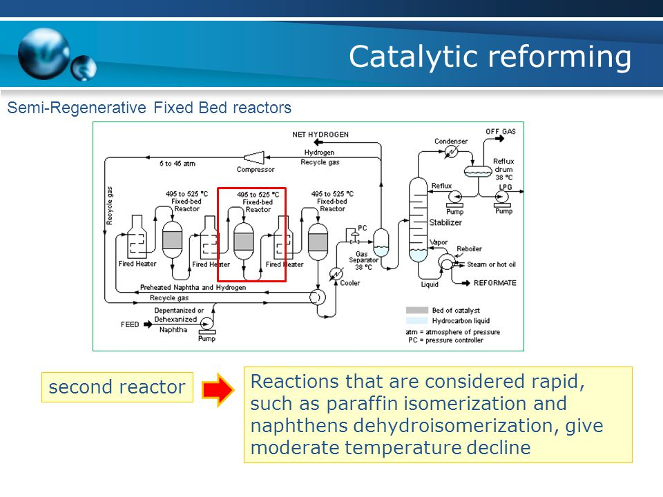 Catalytic reforming Semi-Regenerative Fixed Bed reactors.