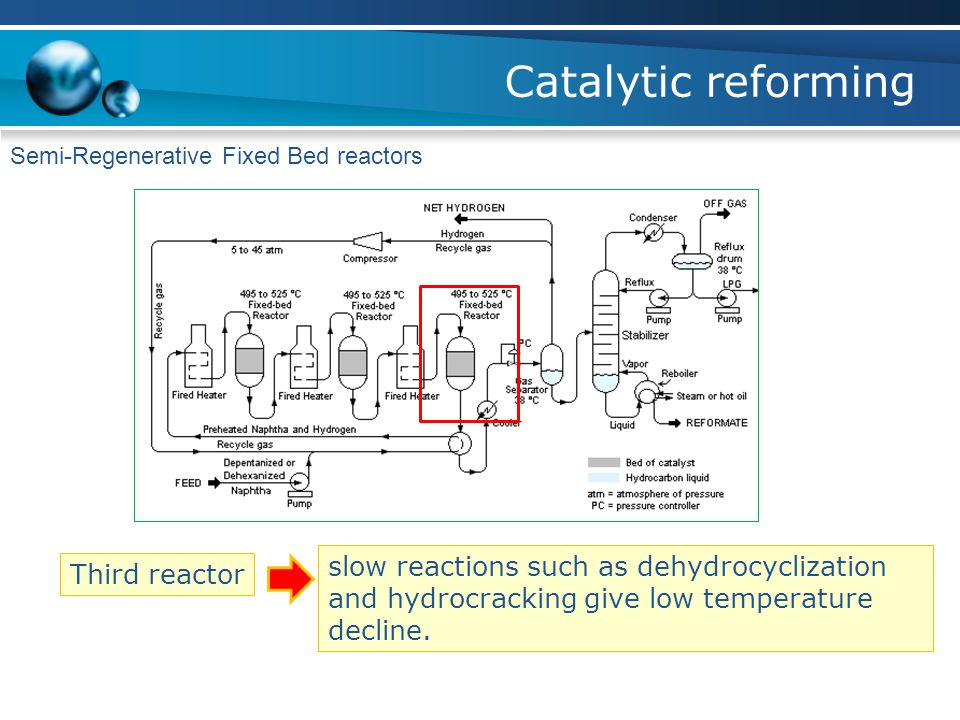 Catalytic reforming Semi-Regenerative Fixed Bed reactors. slow reactions such as dehydrocyclization and hydrocracking give low temperature decline.