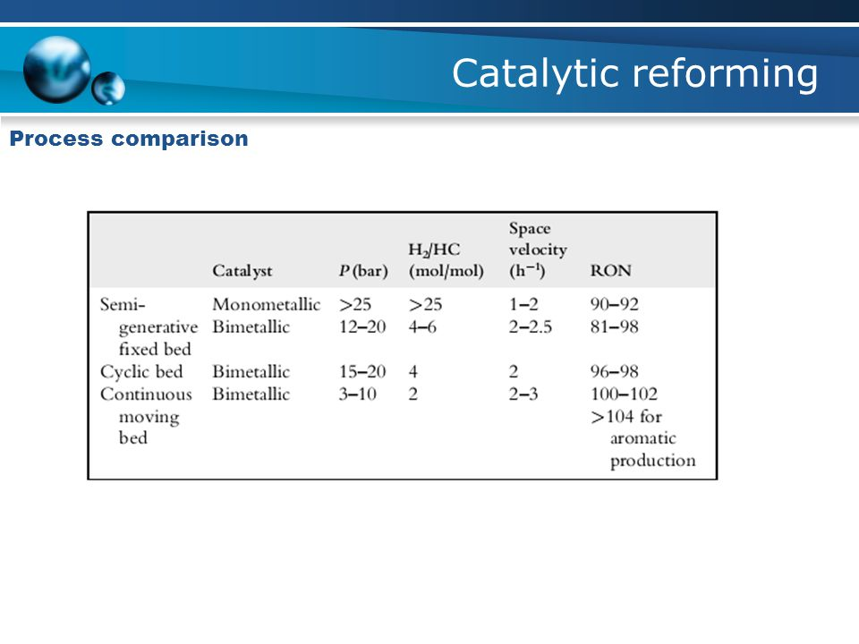 Catalytic reforming Process comparison
