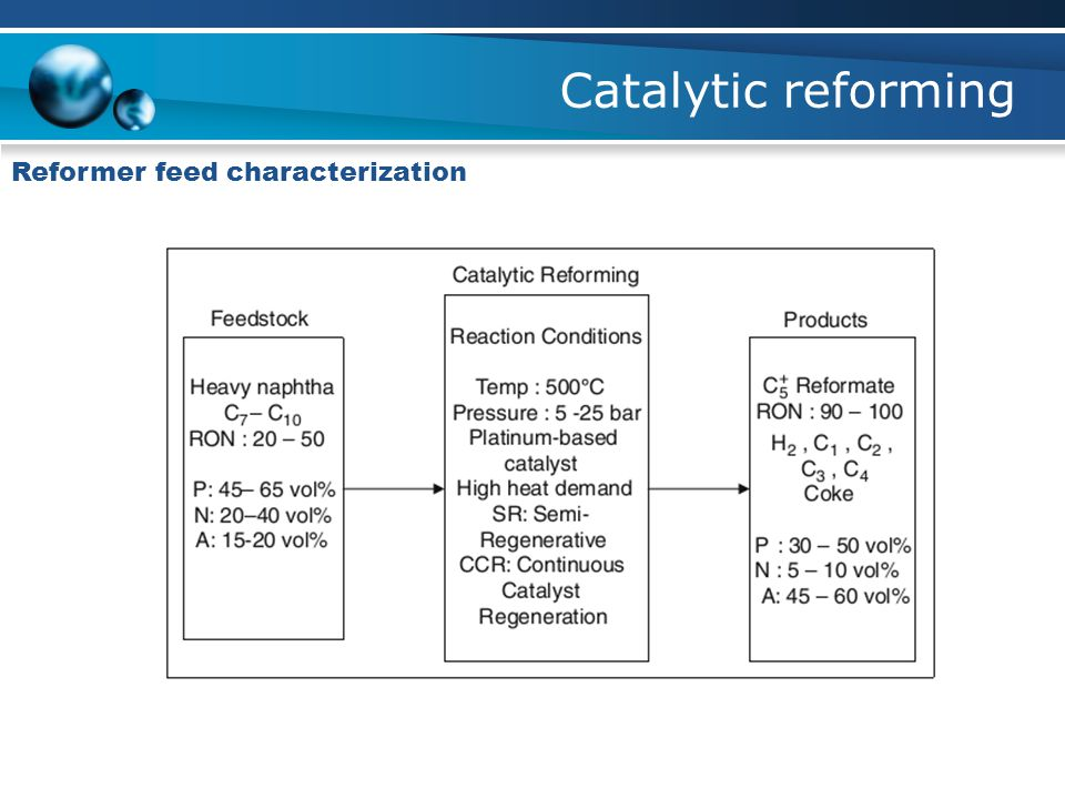 Catalytic reforming Reformer feed characterization