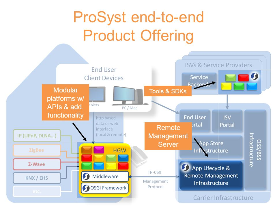 ProSyst end-to-end Product Offering
