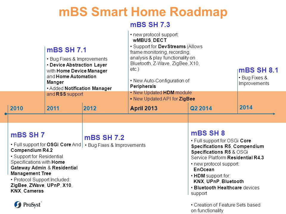 mBS Smart Home Roadmap mBS SH 7.3 mBS SH 7.1 mBS SH 8.1 mBS SH 8