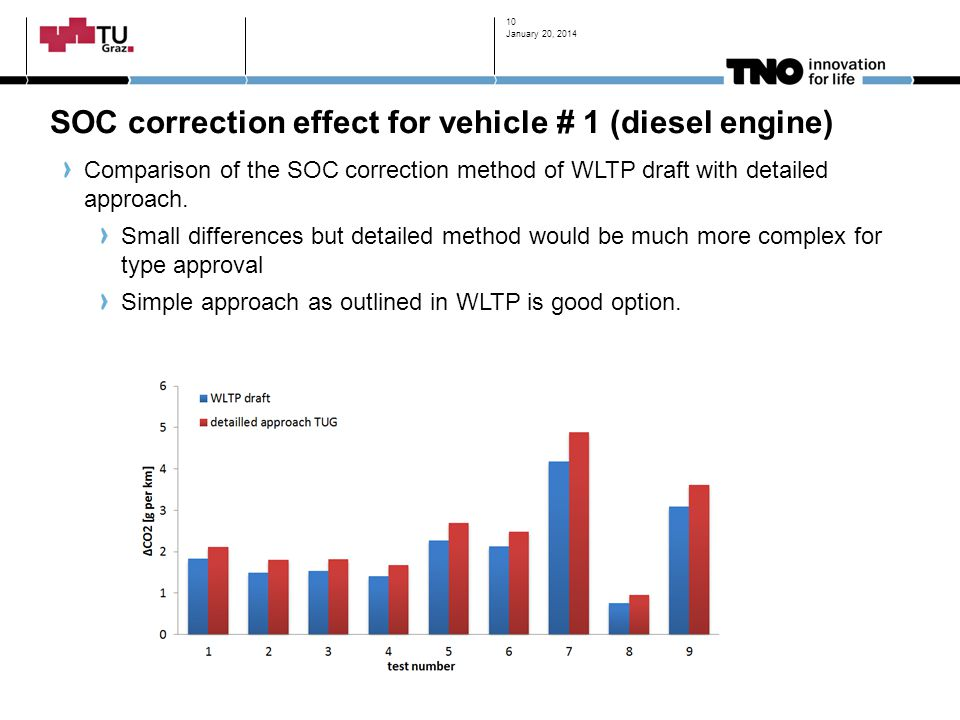 SOC correction effect for vehicle # 1 (diesel engine)