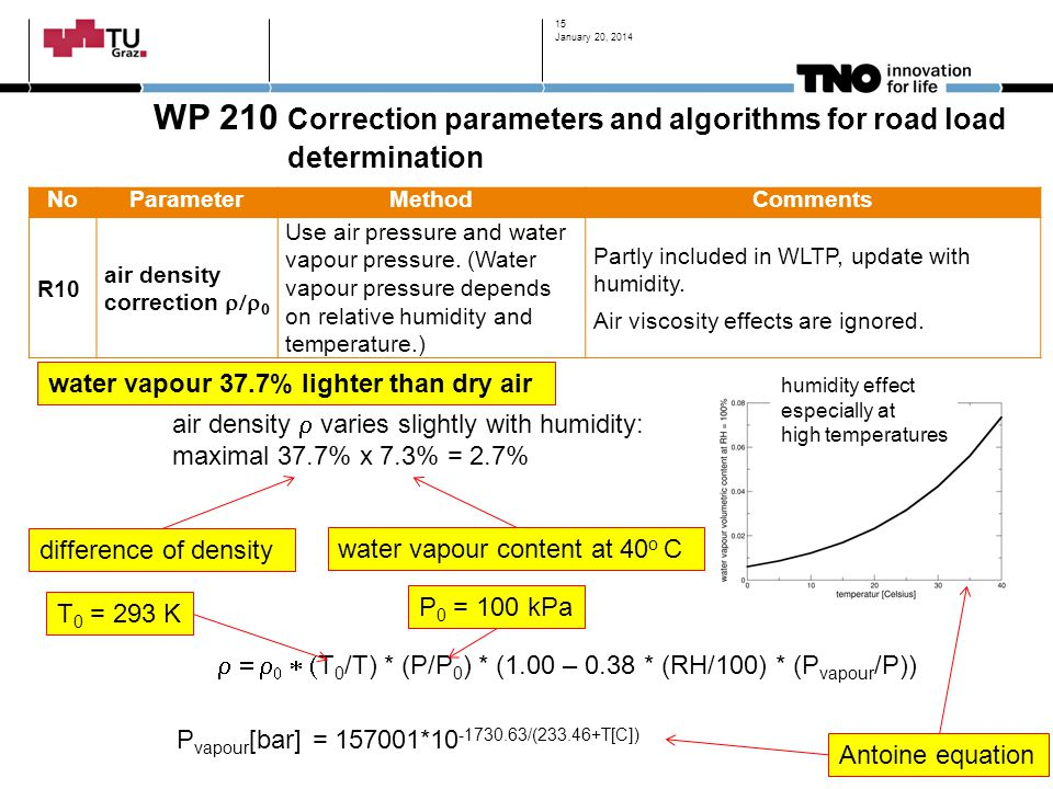 January 20, 2014 WP 210 Correction parameters and algorithms for road load determination. No. Parameter.