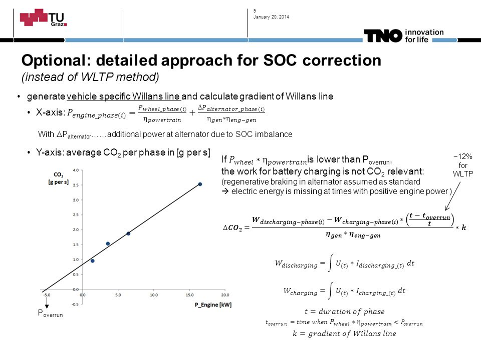 January 20, 2014 Optional: detailed approach for SOC correction (instead of WLTP method)
