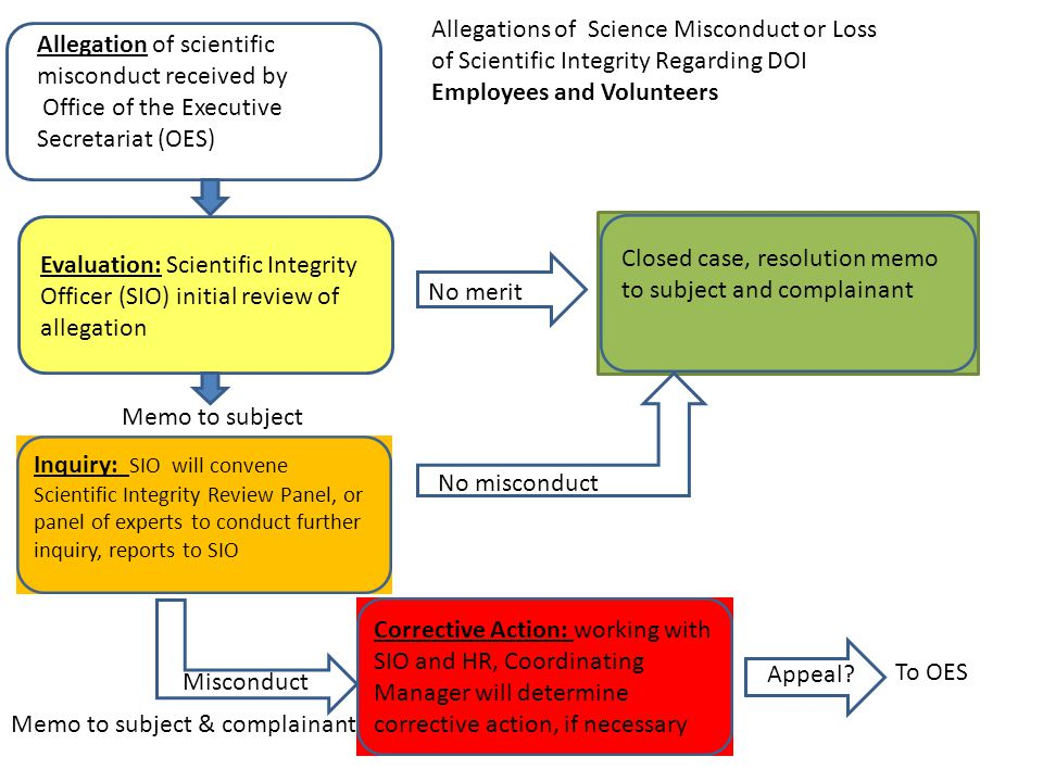 Allegations of Science Misconduct or Loss of Scientific Integrity Regarding DOI Employees and Volunteers