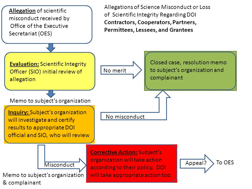 Allegations of Science Misconduct or Loss of Scientific Integrity Regarding DOI Contractors, Cooperators, Partners, Permittees, Lessees, and Grantees