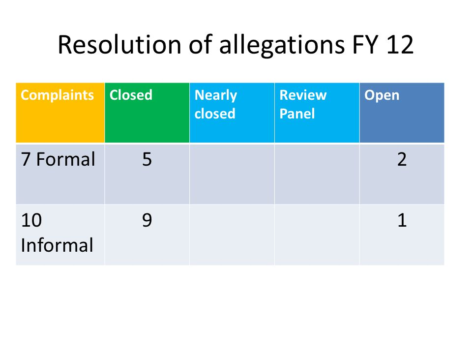 Resolution of allegations FY 12
