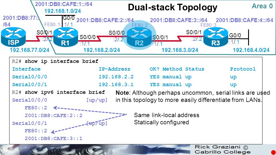 Dual-stack Topology Area 0 ISP R1 R2 R3