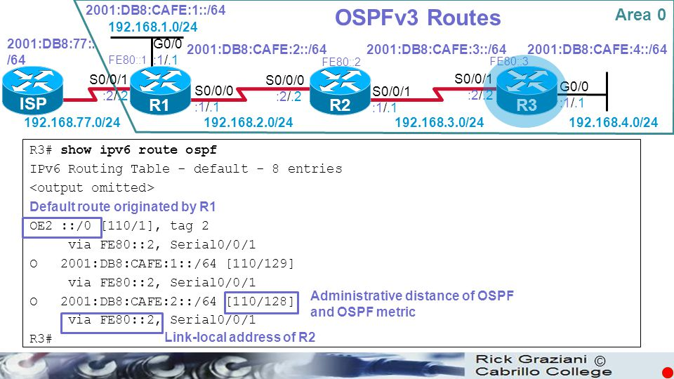 OSPFv3 Routes Area 0 ISP R1 R2 R3 2001:DB8:CAFE:1::/64 192.168.1.0/24