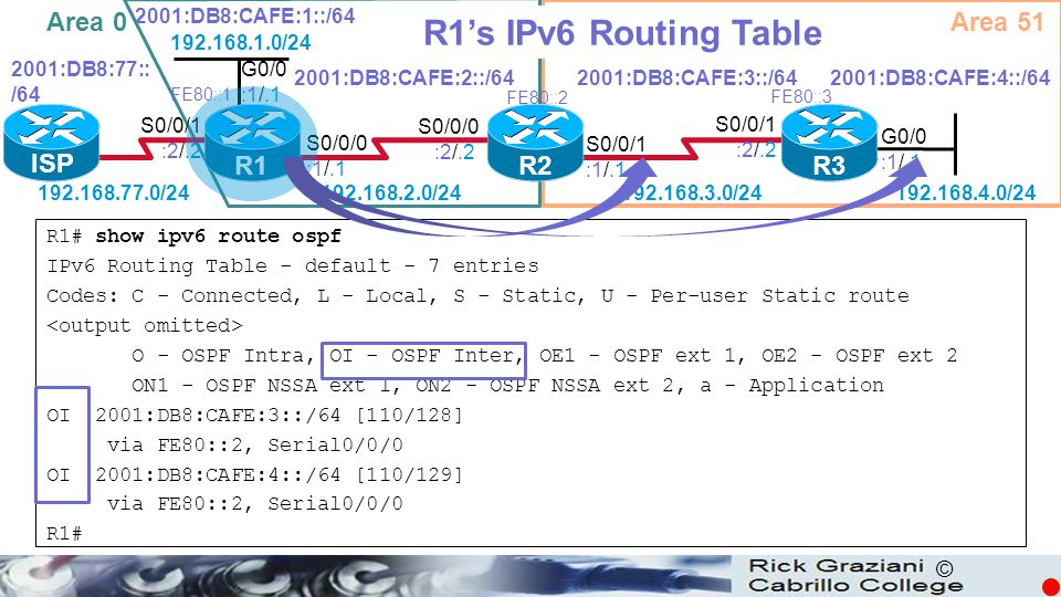 R1's IPv6 Routing Table Area 0 Area 51 ISP R1 R2 R3