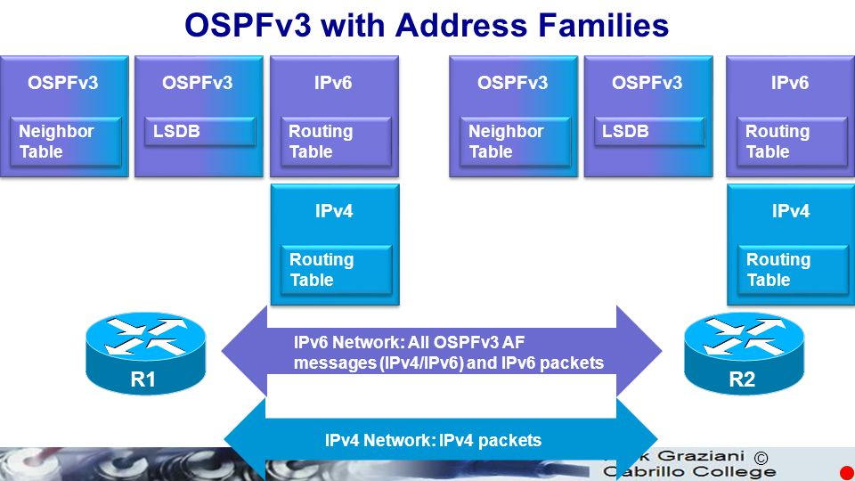 OSPFv3 with Address Families