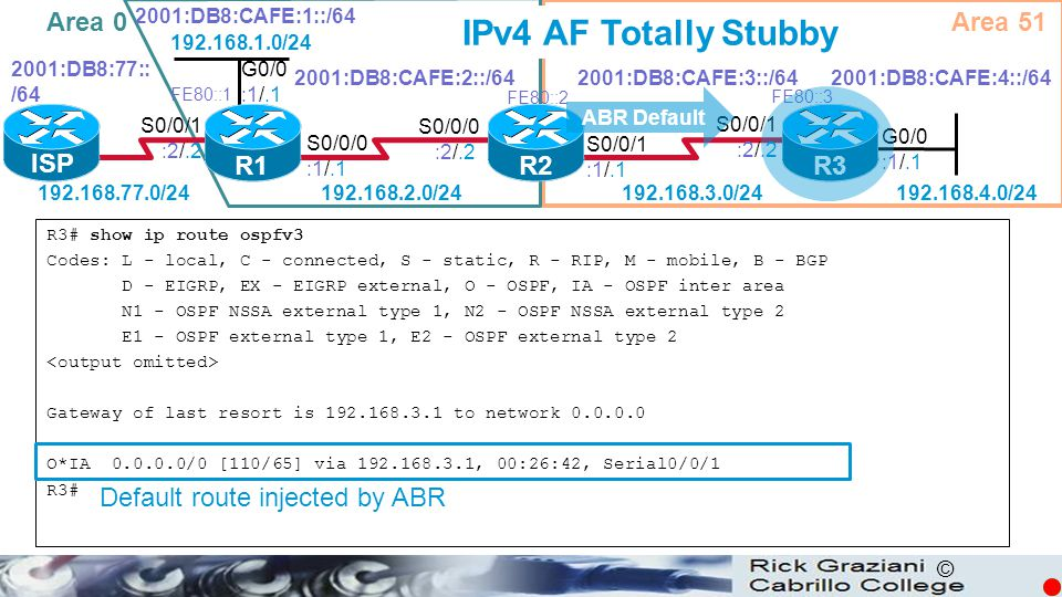 IPv4 AF Totally Stubby Area 0 Area 51 ISP R1 R2 R3